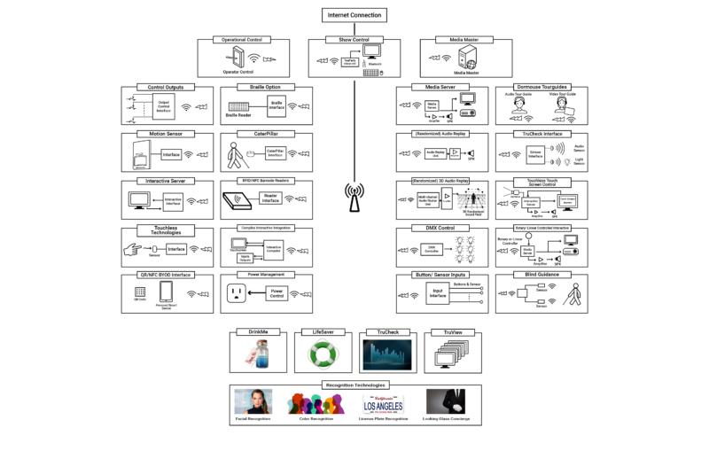 QuickSilver® block diagram